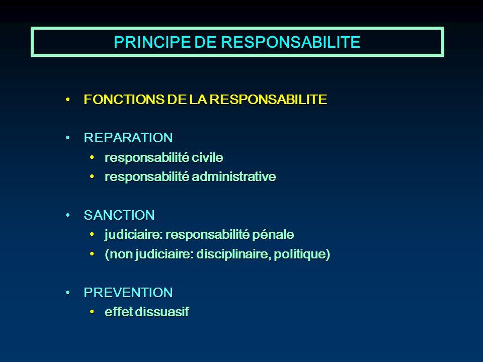 PRINCIPE DE RESPONSABILITE FONCTIONS DE LA RESPONSABILITEFONCTIONS DE LA RESPONSABILITE REPARATIONREPARATION responsabilité civileresponsabilité civil