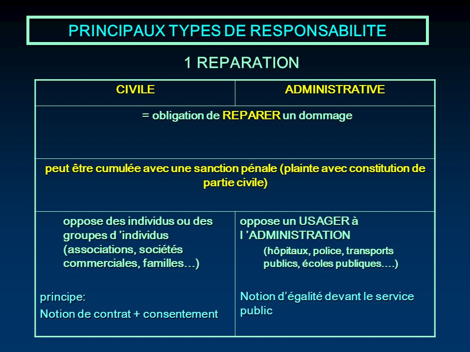 PRINCIPAUX TYPES DE RESPONSABILITE CIVILEADMINISTRATIVE = obligation de REPARER un dommage peut être cumulée avec une sanction pénale (plainte avec co