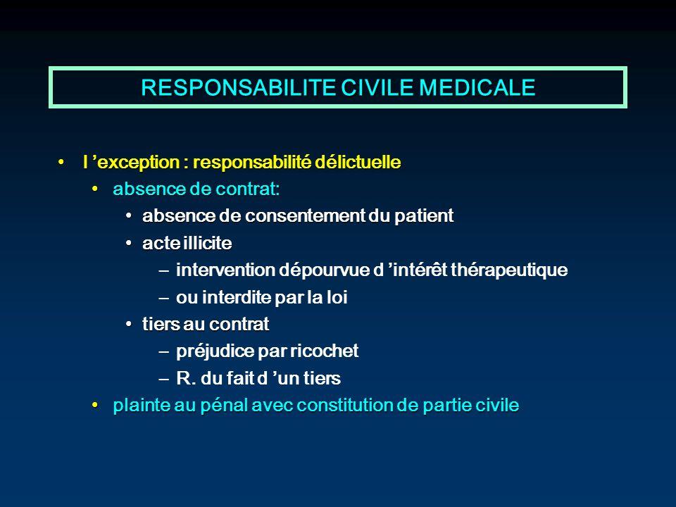 RESPONSABILITE CIVILE MEDICALE l exception : responsabilité délictuellel exception : responsabilité délictuelle absence de contrat:absence de contrat: