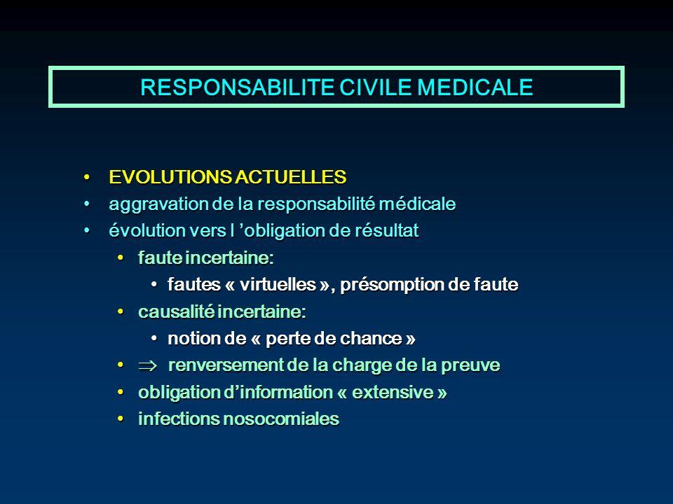 RESPONSABILITE CIVILE MEDICALE EVOLUTIONS ACTUELLESEVOLUTIONS ACTUELLES aggravation de la responsabilité médicaleaggravation de la responsabilité médi