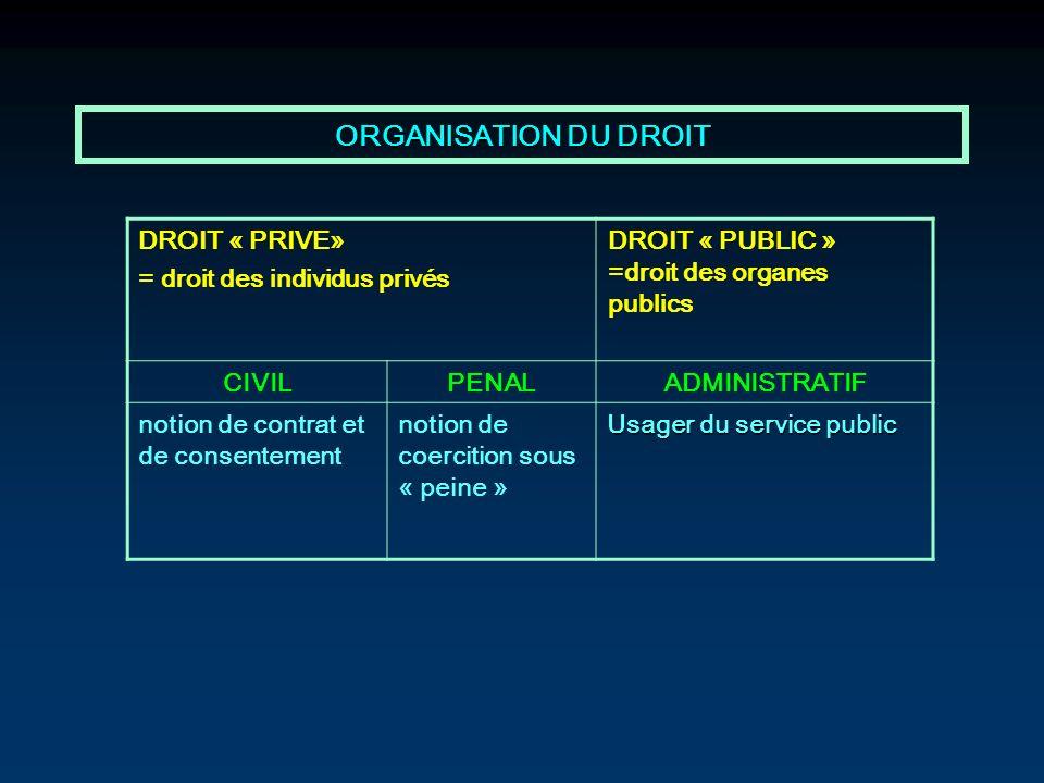ORGANISATION DU DROIT DROIT « PRIVE» = droit des individus privés DROIT « PUBLIC » =droit des organes publics CIVILPENALADMINISTRATIF notion de contra