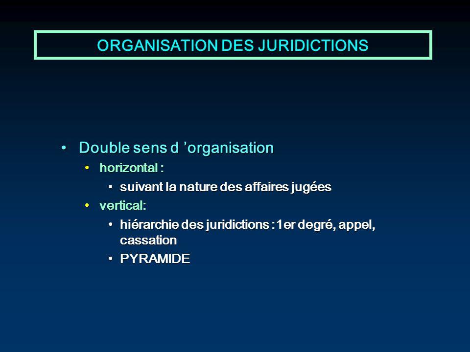 ORGANISATION DES JURIDICTIONS Double sens d organisationDouble sens d organisation horizontal :horizontal : suivant la nature des affaires jugéessuiva