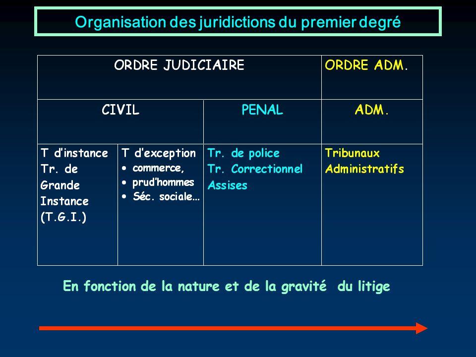 Organisation des juridictions du premier degré En fonction de la nature et de la gravité du litige