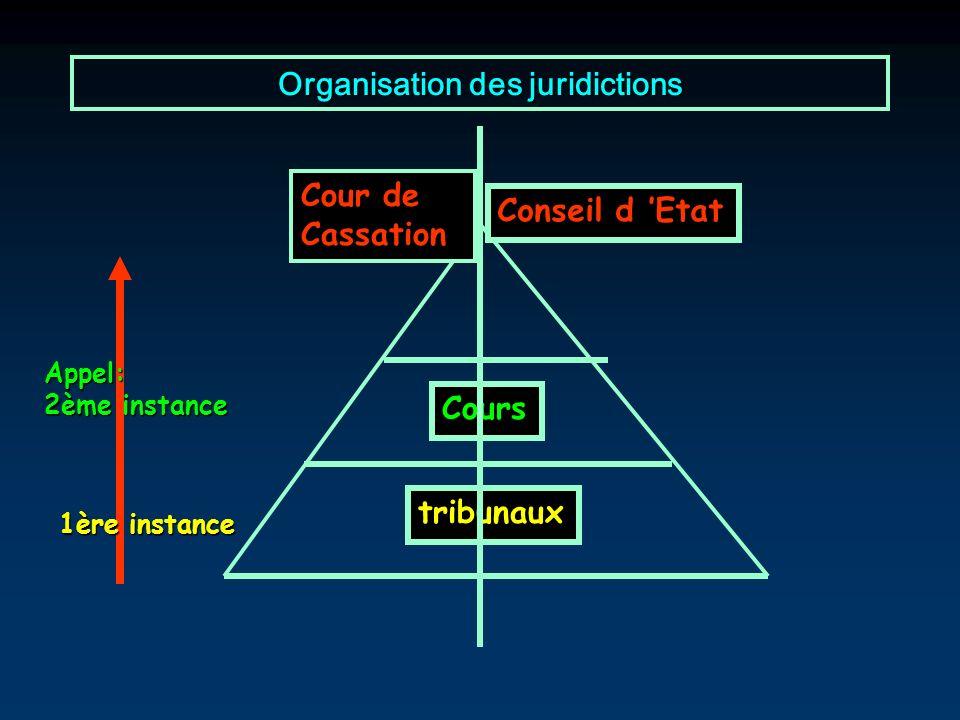 Organisation des juridictions Appel: 2ème instance Cour de Cassation Conseil d Etat 1ère instance tribunaux Cours