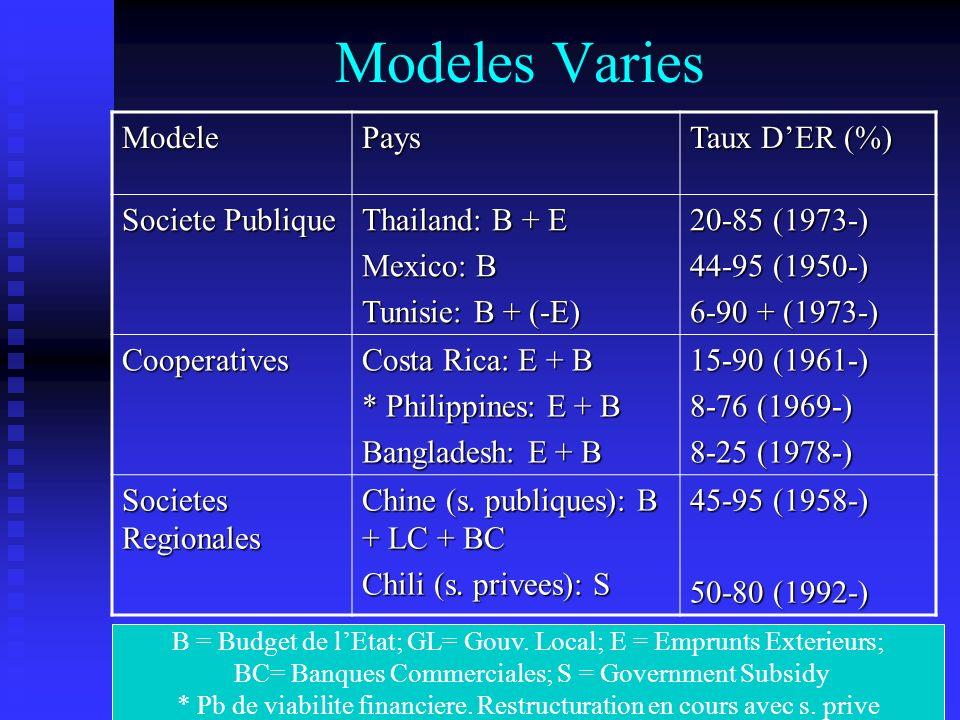 Modeles VariesModelePays Taux DER (%) Societe Publique Thailand: B + E Mexico: B Tunisie: B + (-E) 20-85 (1973-) 44-95 (1950-) 6-90 + (1973-) Cooperatives Costa Rica: E + B * Philippines: E + B Bangladesh: E + B 15-90 (1961-) 8-76 (1969-) 8-25 (1978-) Societes Regionales Chine (s.