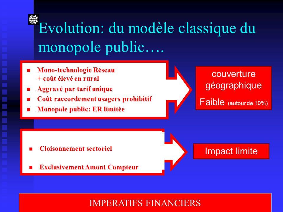 Evolution: du modèle classique du monopole public ….