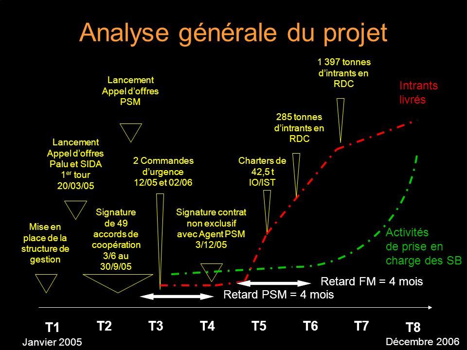 Analyse générale du projet T1 T2T3T4T5T6T7 T8 Signature de 49 accords de coopération 3/6 au 30/9/05 Mise en place de la structure de gestion Signature contrat non exclusif avec Agent PSM 3/12/05 Lancement Appel doffres Palu et SIDA 1 er tour 20/03/05 Charters de 42,5 t IO/IST 2 Commandes durgence 12/05 et 02/06 Lancement Appel doffres PSM Activités de prise en charge des SB Intrants livrés 285 tonnes dintrants en RDC Janvier 2005 Décembre 2006 Retard PSM = 4 mois 1 397 tonnes dintrants en RDC Retard FM = 4 mois