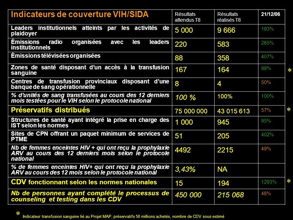 Indicateurs de couverture VIH/SIDA Résultats attendus T8 Résultats réalisés T8 21/12/06 Leaders institutionnels atteints par les activités de plaidoye
