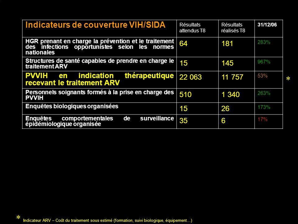 Indicateurs de couverture VIH/SIDA Résultats attendus T8 Résultats réalisés T8 31/12/06 HGR prenant en charge la prévention et le traitement des infections opportunistes selon les normes nationales 64181 283% Structures de santé capables de prendre en charge le traitement ARV 15145 967% PVVIH en indication thérapeutique recevant le traitement ARV 22 06311 757 53% Personnels soignants formés à la prise en charge des PVVIH 5101 340 263% Enquêtes biologiques organisées 1526 173% Enquêtes comportementales de surveillance épidémiologique organisée 356 17% * Indicateur ARV – Coût du traitement sous estimé (formation, suivi biologique, équipement…) *