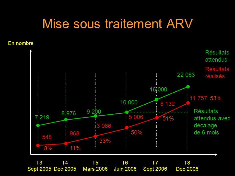 Mise sous traitement ARV T5 Mars 2006 T4 Dec 2005 T6 Juin 2006 T7 Sept 2006 T8 Dec 2006 T3 Sept 2005 Résultats réalisés 548 968 3 086 En nombre Résultats attendus 7 219 8 976 9 200 22 063 10 000 16 000 5 006 8% 11% 33% 50% 8 132 51% 11 75753% Résultats attendus avec décalage de 6 mois