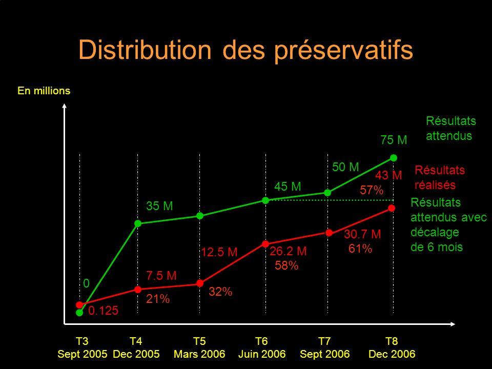 Distribution des préservatifs T5 Mars 2006 Résultats attendus T4 Dec 2005 T6 Juin 2006 T7 Sept 2006 T8 Dec 2006 T3 Sept 2005 Résultats réalisés 35 M 75 M 0.125 7.5 M 12.5 M En millions 45 M 50 M 0 21% 32% 26.2 M 58% 30.7 M 61% 43 M 57% Résultats attendus avec décalage de 6 mois