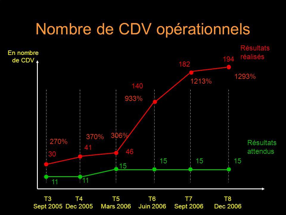 Nombre de CDV opérationnels T5 Mars 2006 Résultats attendus T4 Dec 2005 T6 Juin 2006 T7 Sept 2006 T8 Dec 2006 T3 Sept 2005 Résultats réalisés 11 15 30 En nombre de CDV 15 140 11 41 46 270% 370% 306% 933% 182 1213% 194 1293%