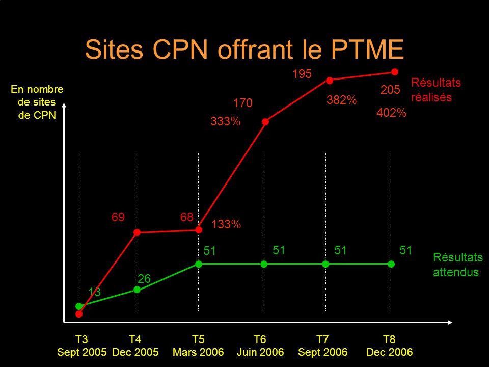 Sites CPN offrant le PTME T5 Mars 2006 Résultats attendus T4 Dec 2005 T6 Juin 2006 T7 Sept 2006 T8 Dec 2006 T3 Sept 2005 Résultats réalisés 13 51 69 En nombre de sites de CPN 51 26 68 133% 333% 170 382% 195 205 402%