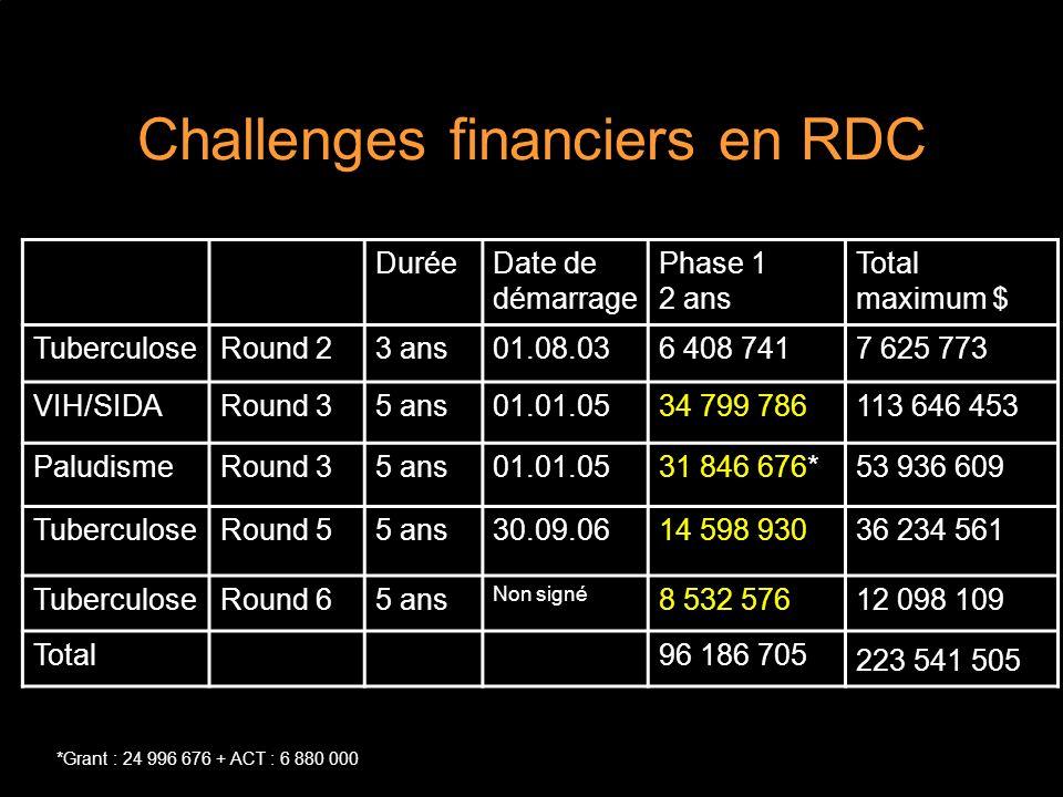 Challenges financiers en RDC DuréeDate de démarrage Phase 1 2 ans Total maximum $ TuberculoseRound 23 ans01.08.036 408 7417 625 773 VIH/SIDARound 35 ans01.01.0534 799 786113 646 453 PaludismeRound 35 ans01.01.0531 846 676*53 936 609 TuberculoseRound 55 ans30.09.0614 598 93036 234 561 TuberculoseRound 65 ans Non signé 8 532 57612 098 109 Total96 186 705 223 541 505 *Grant : 24 996 676 + ACT : 6 880 000