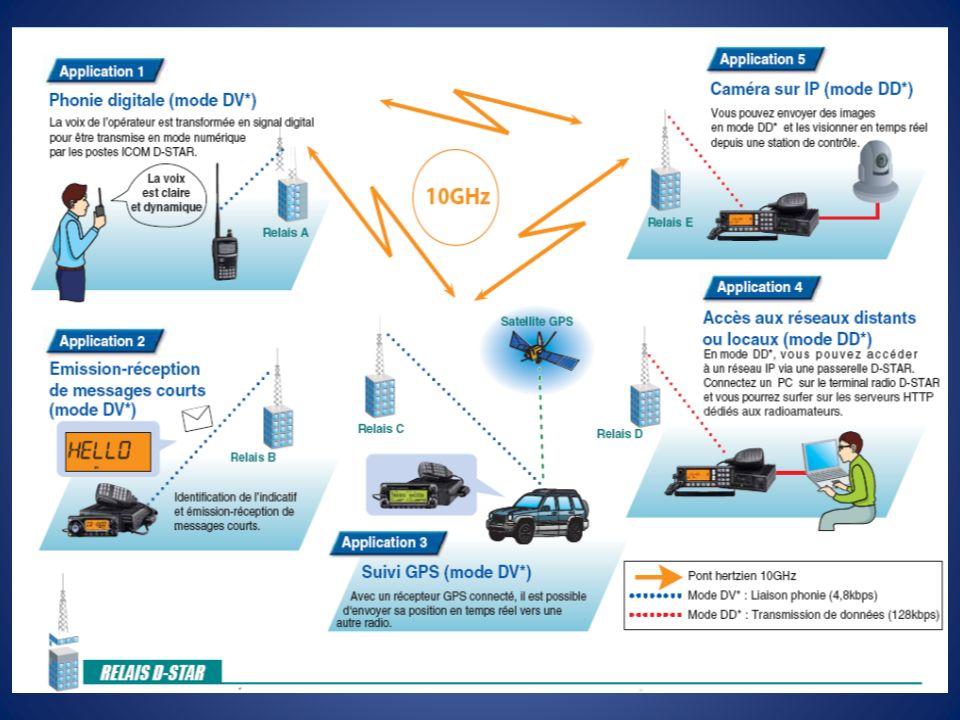 Les radios Portatifs – IC-91AD – IC-92AD Mobiles – IC-2200 – IC-D800 – IC-2820 – ID-1 Répéteur