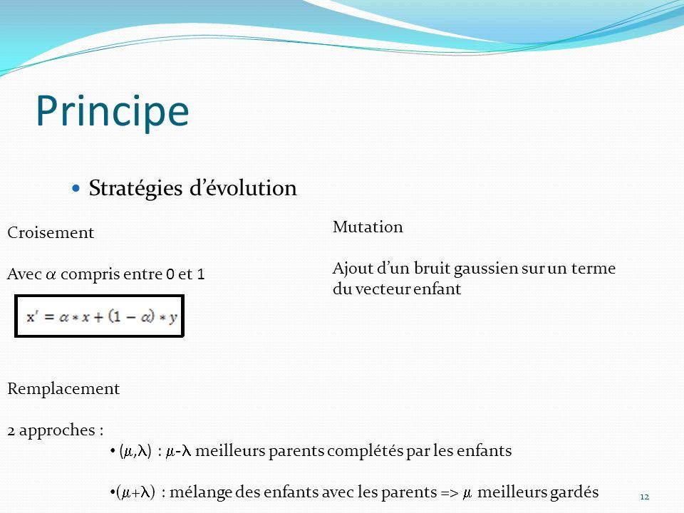 12 Principe Stratégies dévolution Croisement Avec compris entre 0 et 1 Mutation Ajout dun bruit gaussien sur un terme du vecteur enfant Remplacement 2