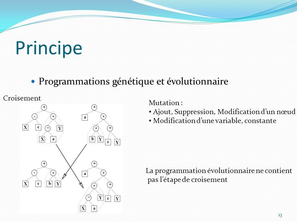 13 Principe Programmations génétique et évolutionnaire Croisement Mutation : Ajout, Suppression, Modification dun nœud Modification dune variable, con