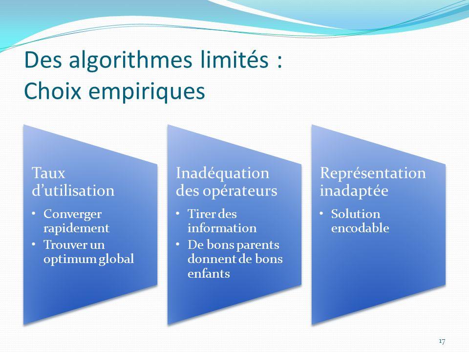 Des algorithmes limités : Choix empiriques Taux dutilisation Converger rapidement Trouver un optimum global Inadéquation des opérateurs Tirer des info