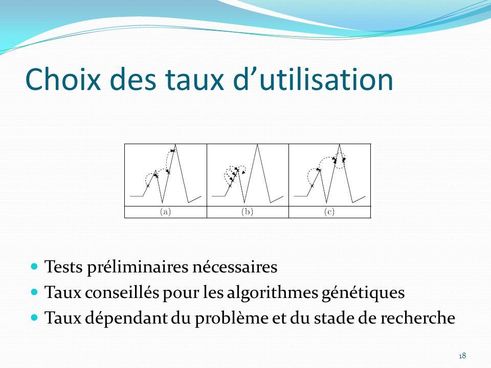 Choix des taux dutilisation Tests préliminaires nécessaires Taux conseillés pour les algorithmes génétiques Taux dépendant du problème et du stade de