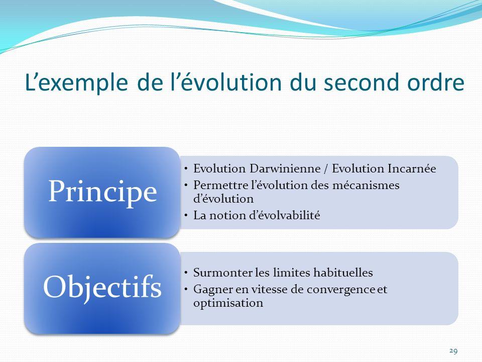 Lexemple de lévolution du second ordre Evolution Darwinienne / Evolution Incarnée Permettre lévolution des mécanismes dévolution La notion dévolvabili