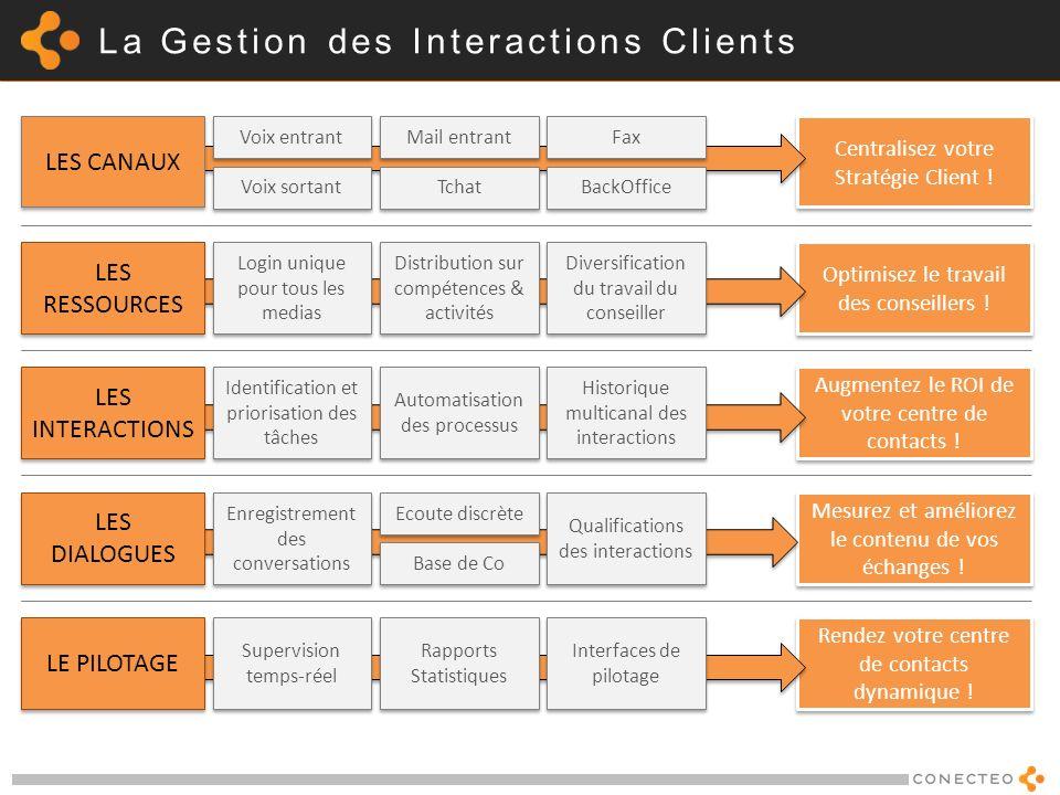 La Gestion des Interactions Clients Optimisez le travail des conseillers ! LES RESSOURCES Distribution sur compétences & activités Login unique pour t