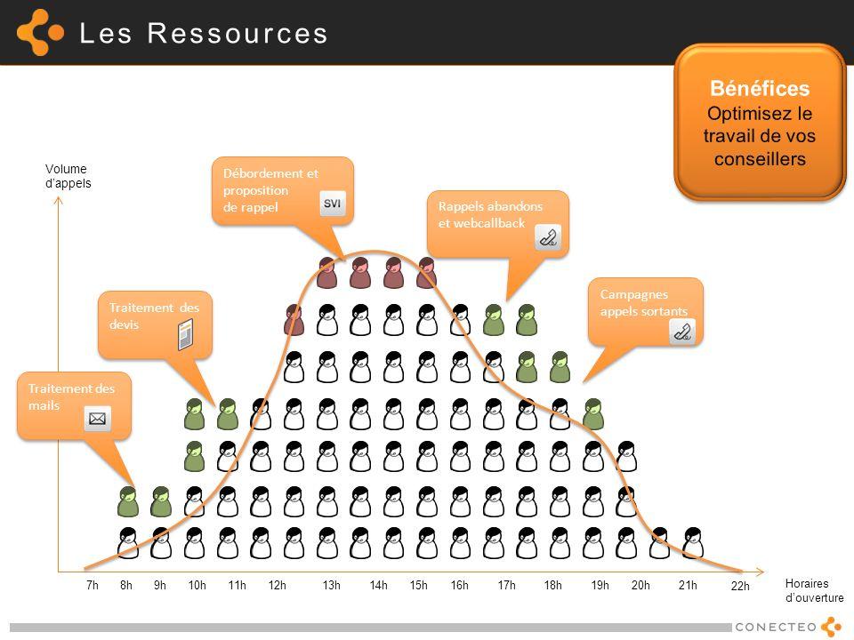 Les Ressources Horaires douverture Volume dappels 7h 8h9h 10h 11h12h 13h 14h15h 16h 17h18h19h 20h 21h 22h Traitement des mails Rappels abandons et web
