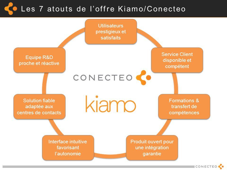 Les 7 atouts de loffre Kiamo/Conecteo Equipe R&D proche et réactive Equipe R&D proche et réactive Solution fiable adaptée aux centres de contacts Inte