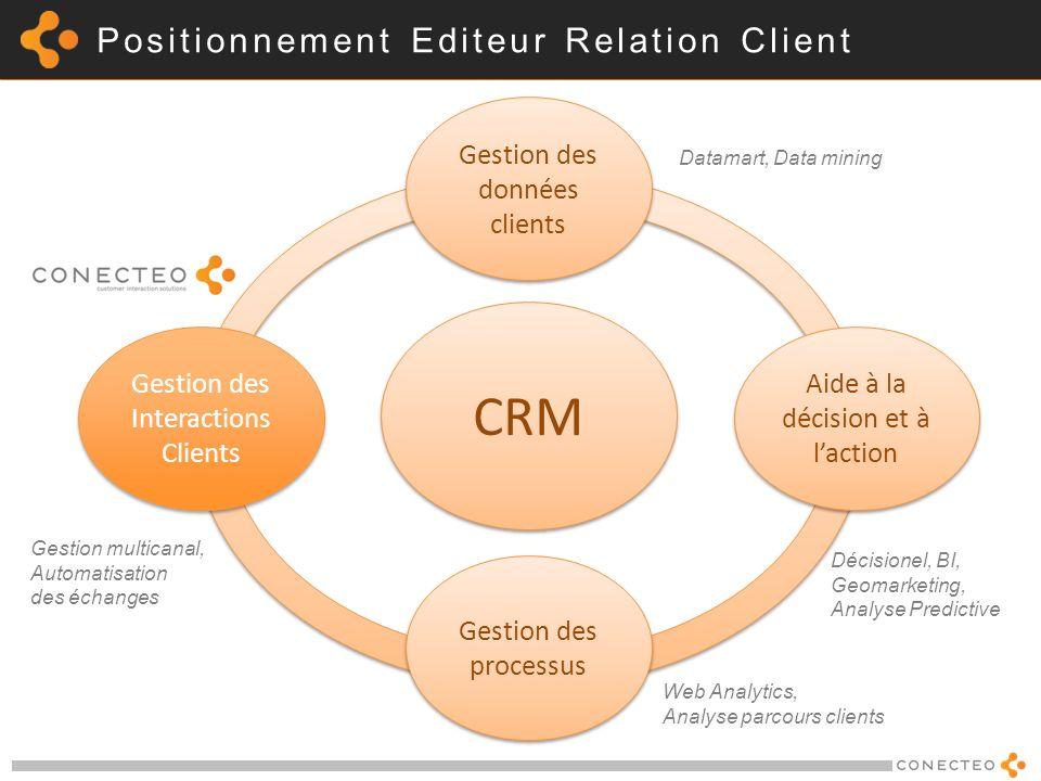 Positionnement Editeur Relation Client CRM Gestion des Interactions Clients Gestion des données clients Aide à la décision et à laction Gestion des pr
