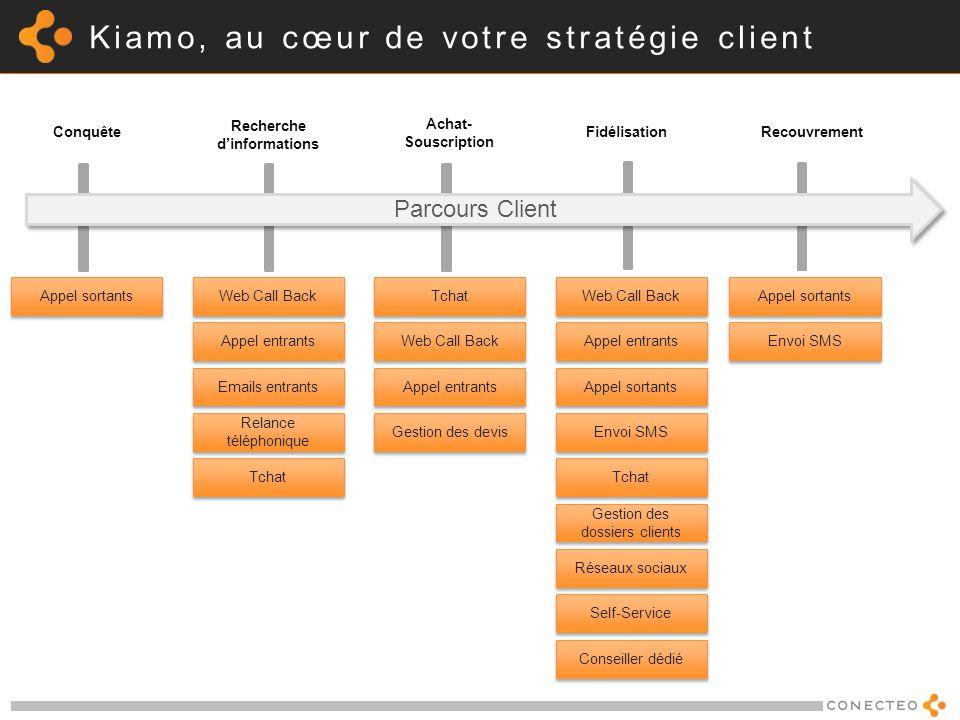 Kiamo, au cœur de votre stratégie client Recherche dinformations Fidélisation Achat- Souscription Conquête Recouvrement Parcours Client Web Call Back