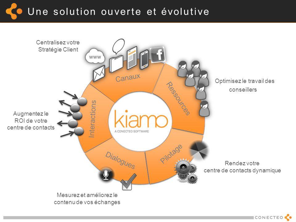 Une solution ouverte et évolutive Canaux Ressources Interactions Dialogues Pilotage Canaux Ressources Interactions Dialogues Pilotage Optimisez le tra