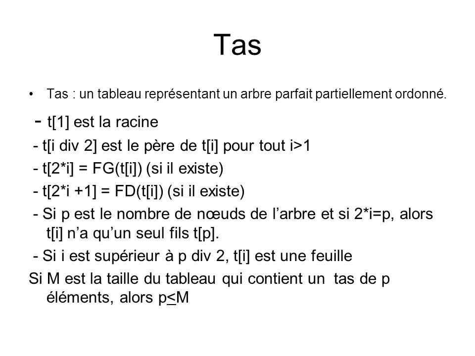 Tas Tas : un tableau représentant un arbre parfait partiellement ordonné. - t[1] est la racine - t[i div 2] est le père de t[i] pour tout i>1 - t[2*i]