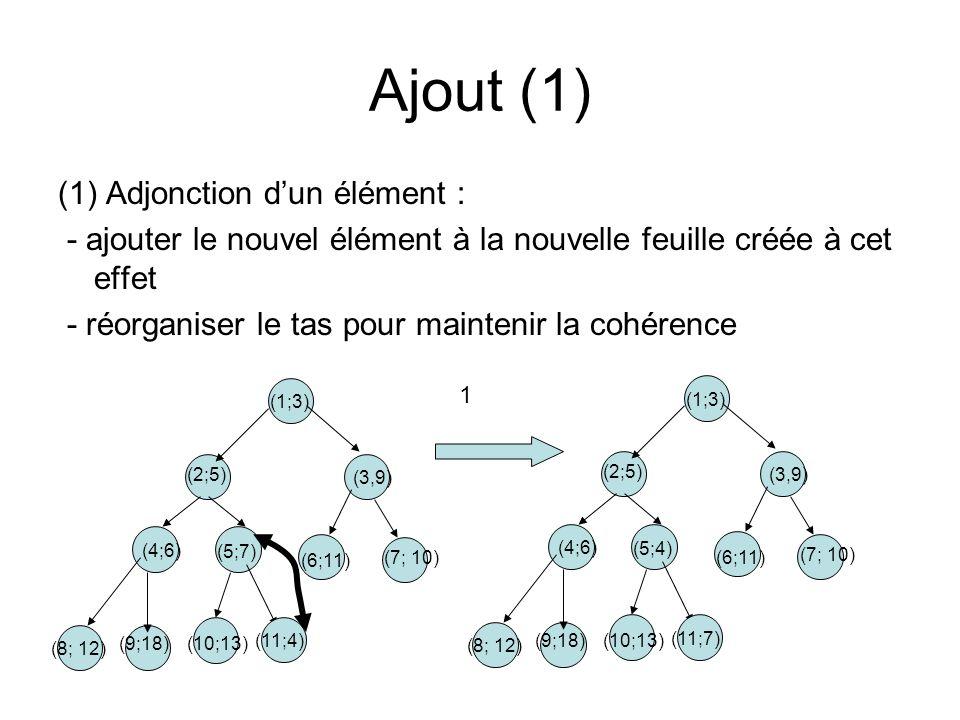 (1) Adjonction dun élément : - ajouter le nouvel élément à la nouvelle feuille créée à cet effet - réorganiser le tas pour maintenir la cohérence Ajou