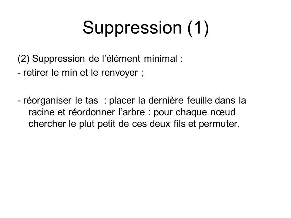 Suppression (1) (2) Suppression de lélément minimal : - retirer le min et le renvoyer ; - réorganiser le tas : placer la dernière feuille dans la raci