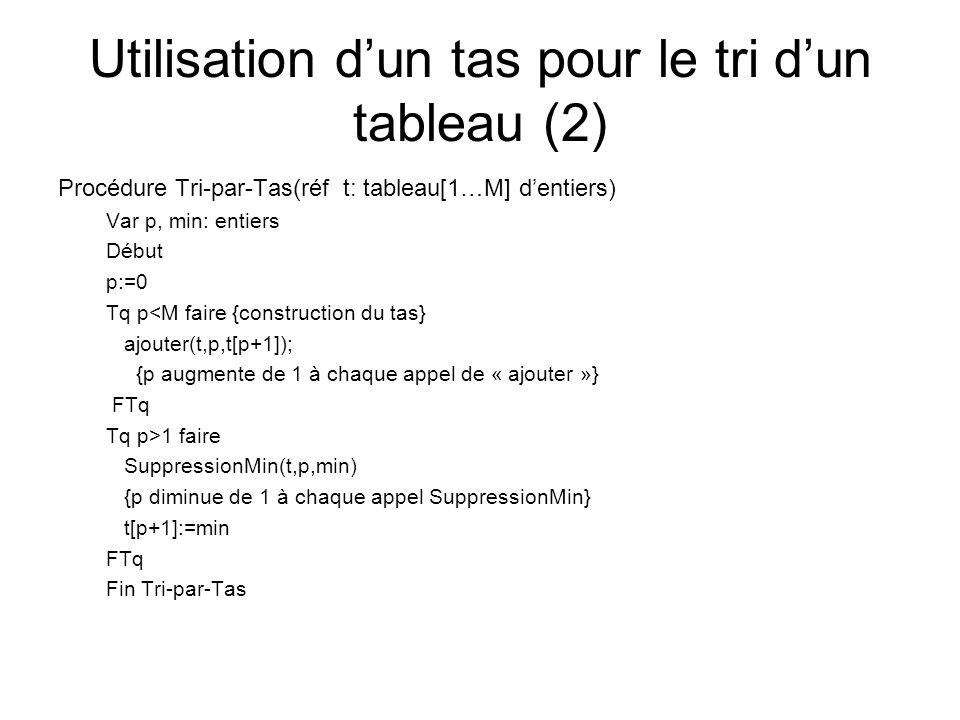 Utilisation dun tas pour le tri dun tableau (2) Procédure Tri-par-Tas(réf t: tableau[1…M] dentiers) Var p, min: entiers Début p:=0 Tq p<M faire {const