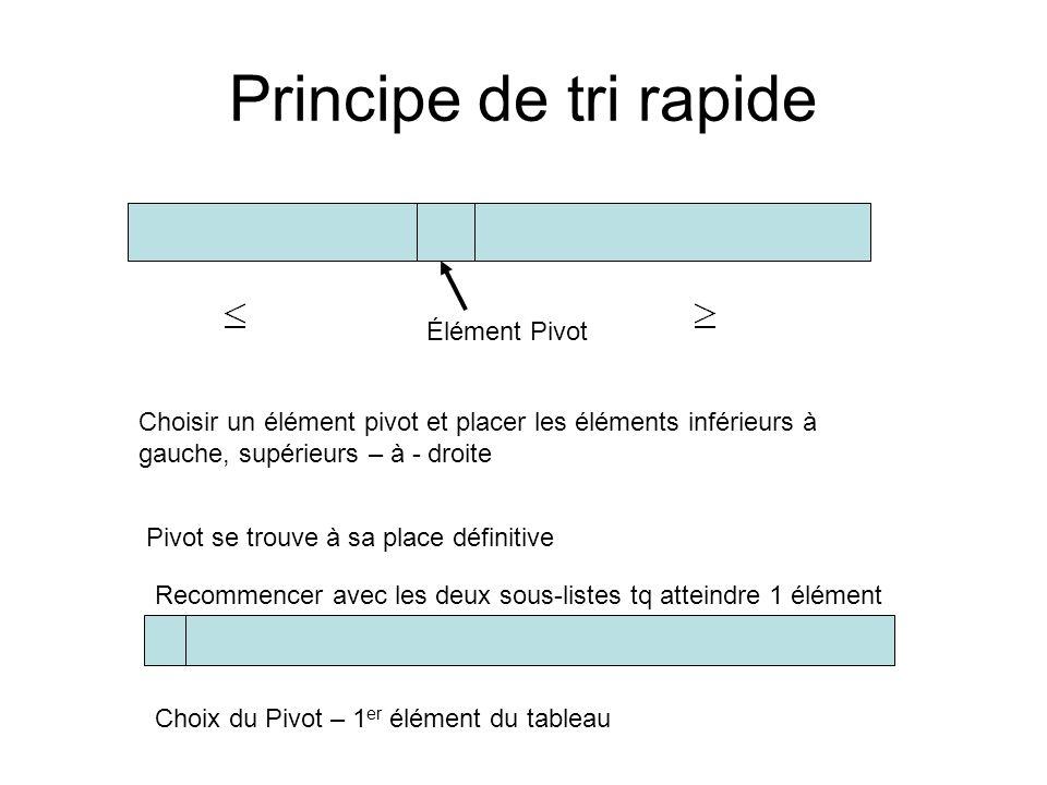 Principe de tri rapide Élément Pivot Choisir un élément pivot et placer les éléments inférieurs à gauche, supérieurs – à - droite Pivot se trouve à sa