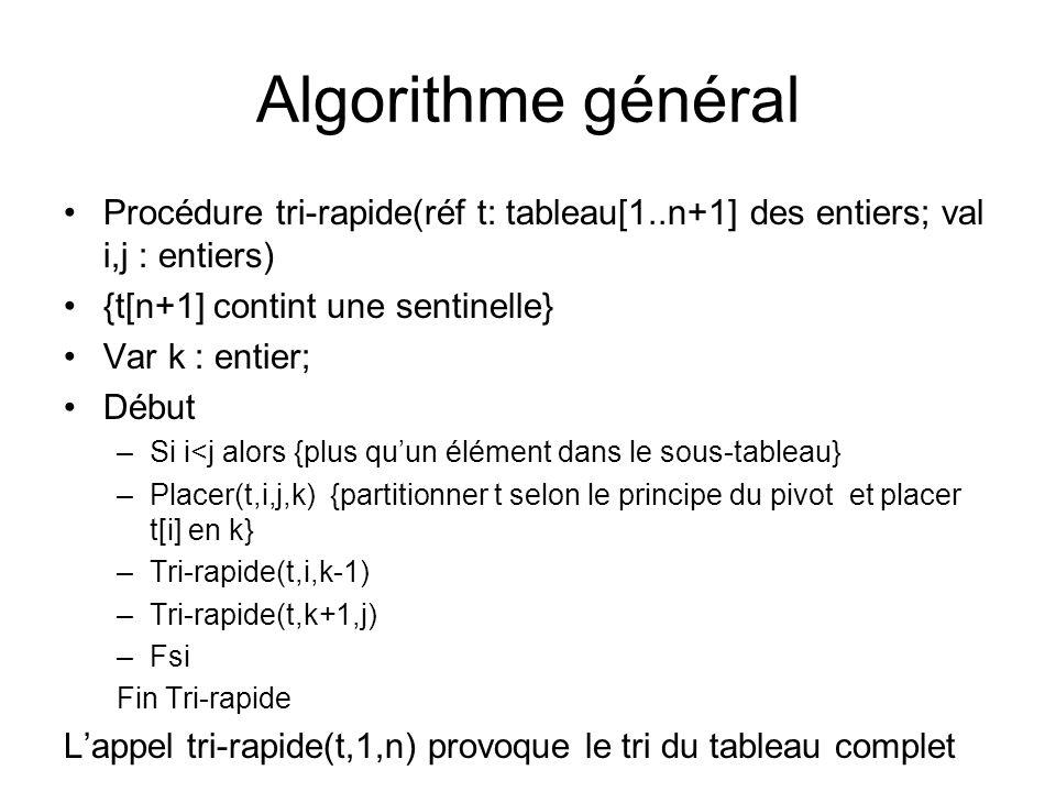 Algorithme général Procédure tri-rapide(réf t: tableau[1..n+1] des entiers; val i,j : entiers) {t[n+1] contint une sentinelle} Var k : entier; Début –
