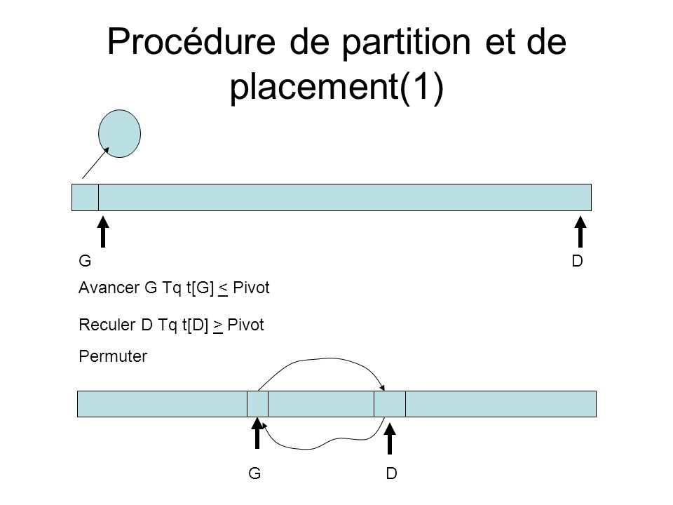 Procédure de partition et de placement(1) GD Avancer G Tq t[G] < Pivot Reculer D Tq t[D] > Pivot Permuter GD