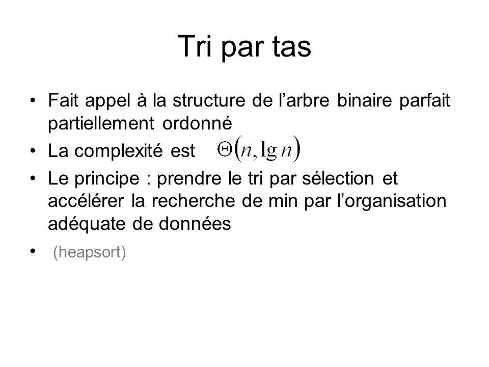 Tri par tas Fait appel à la structure de larbre binaire parfait partiellement ordonné La complexité est Le principe : prendre le tri par sélection et