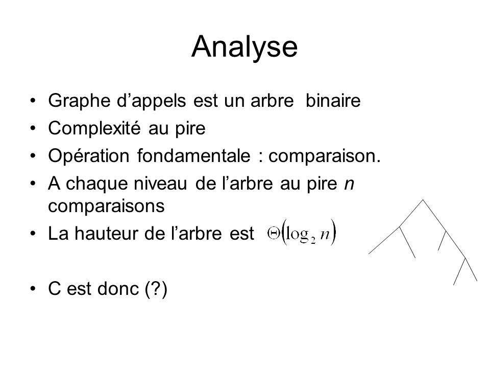 Analyse Graphe dappels est un arbre binaire Complexité au pire Opération fondamentale : comparaison. A chaque niveau de larbre au pire n comparaisons