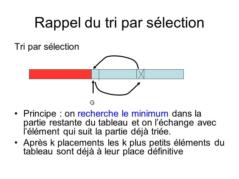 Rappel du tri par sélection Tri par sélection Principe : on recherche le minimum dans la partie restante du tableau et on léchange avec lélément qui s