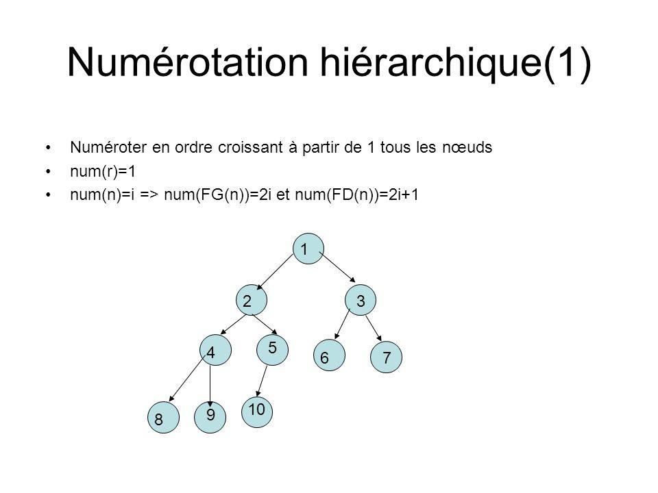Numérotation hiérarchique(1) Numéroter en ordre croissant à partir de 1 tous les nœuds num(r)=1 num(n)=i => num(FG(n))=2i et num(FD(n))=2i+1 1 32 4 5