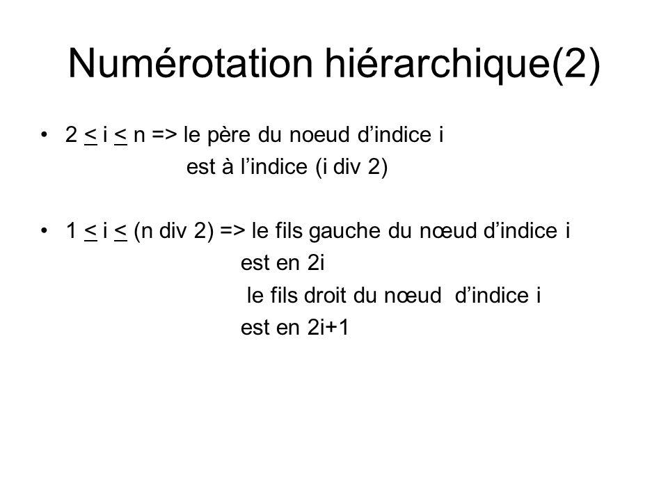 Suppression (5) Procédure SuppressionMin(réf t: tableau [1…M] dentiers, réf p,min : entiers) {on suppose que le tas nest pas vide au moment de lappel : p>0} Var i,j: entiers; Début { on retient le minimum} min:=t[1]; {réorganisation du tas} t[1]:=t[p]; p:=p-1; i:=1; {placer la dernière feuille à la racine} Tq i< (p div 2) faire {t[i] – nest pas une feuille} { calcul de lindice du plus petit des deux fils de t[i] ou de son seul fils 2*i=p} Si (2*i=p) ou (t[2*i]<t[2*i+1]) alors j:=2*i sinon j:=2*i +1 FSi Si t[i] > t[j] {échange si la condition dordre nest âs satisfaite} alors échanger(t[i], t[j]) i:=j; sinon sortir FSi FTq FinSuppressionMin;