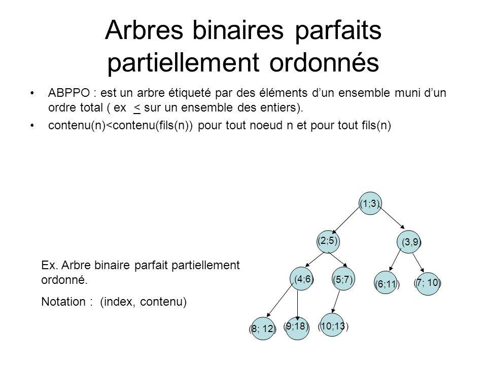 Utilisation dun tas pour le tri dun tableau (2) Procédure Tri-par-Tas(réf t: tableau[1…M] dentiers) Var p, min: entiers Début p:=0 Tq p<M faire {construction du tas} ajouter(t,p,t[p+1]); {p augmente de 1 à chaque appel de « ajouter »} FTq Tq p>1 faire SuppressionMin(t,p,min) {p diminue de 1 à chaque appel SuppressionMin} t[p+1]:=min FTq Fin Tri-par-Tas