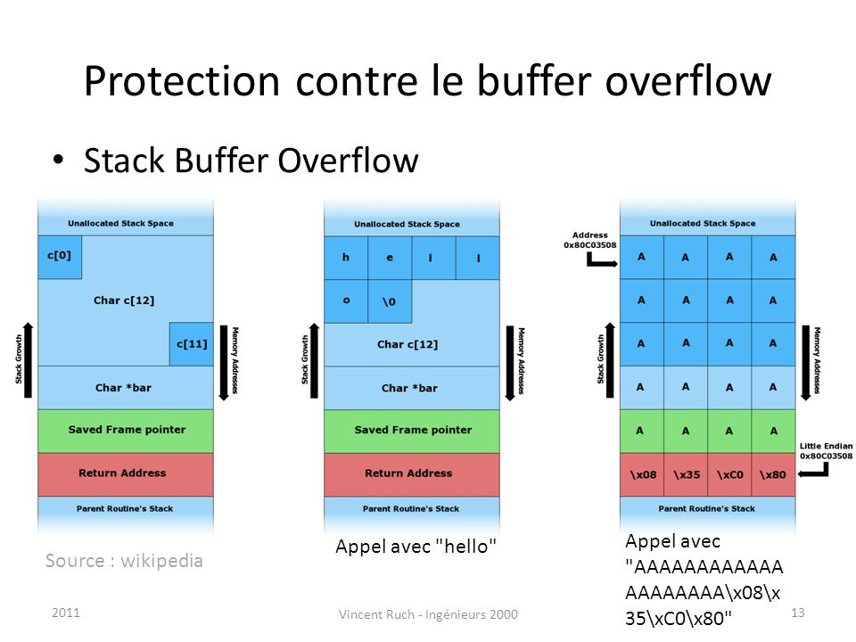Protection contre le buffer overflow Stack Buffer Overflow Appel avec
