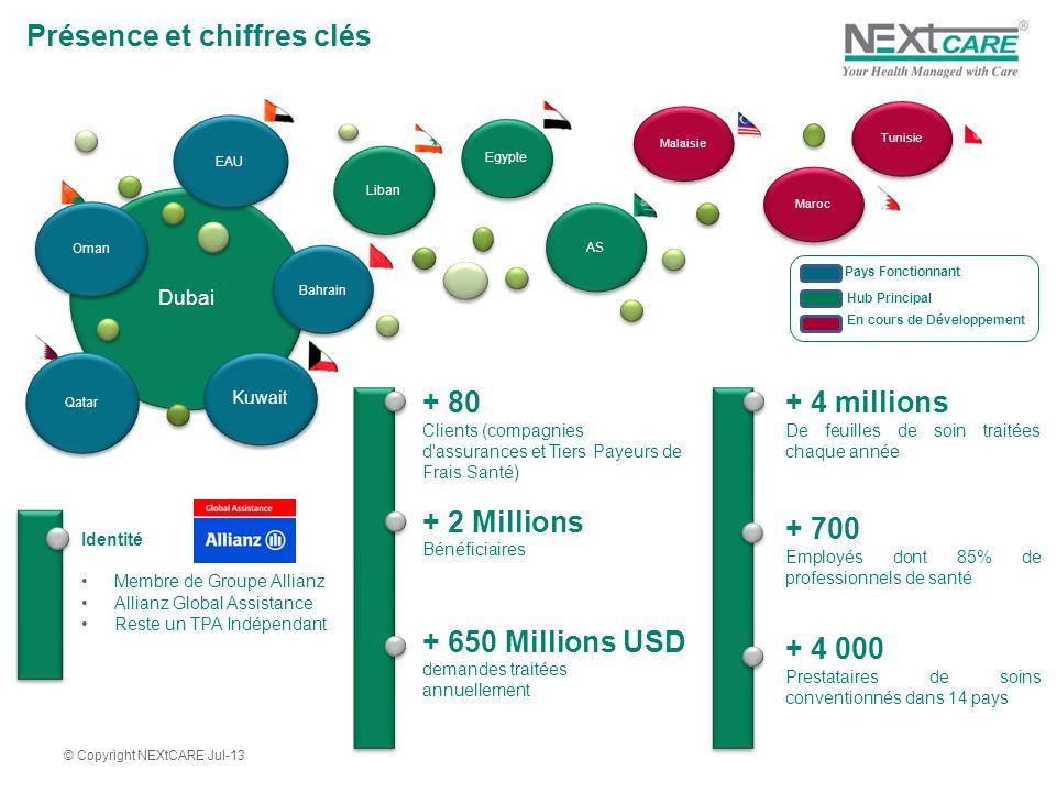 Dubai Oman Egypte Qatar Kuwait Liban Maroc Bahrain EAU Malaisie AS Identité Membre de Groupe Allianz Allianz Global Assistance Reste un TPA Indépendant + 80 Clients (compagnies d assurances et Tiers Payeurs de Frais Santé) + 2 Millions Bénéficiaires + 650 Millions USD demandes traitées annuellement Pays Fonctionnant Hub Principal En cours de Développement © Copyright NEXtCARE Jul-13 Tunisie + 4 millions De feuilles de soin traitées chaque année + 700 Employés dont 85% de professionnels de santé + 4 000 Prestataires de soins conventionnés dans 14 pays Présence et chiffres clés