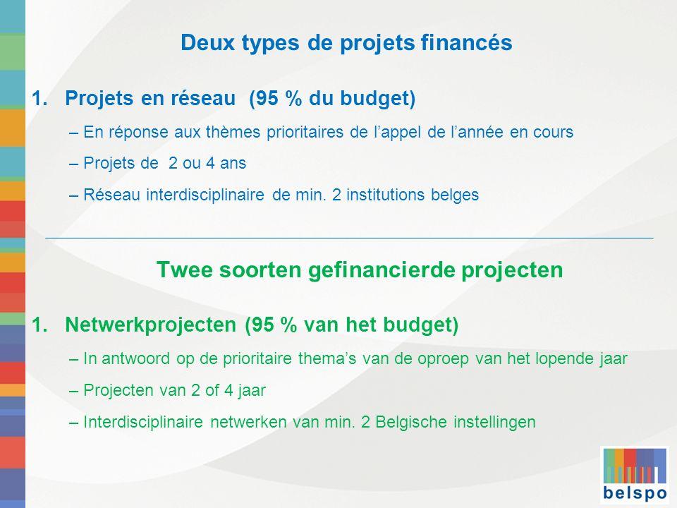 Deux types de projets financés 1.Projets en réseau (95 % du budget) – En réponse aux thèmes prioritaires de lappel de lannée en cours – Projets de 2 ou 4 ans – Réseau interdisciplinaire de min.