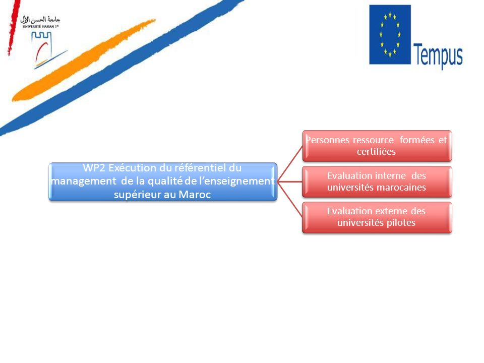 WP2 Exécution du référentiel du management de la qualité de lenseignement supérieur au Maroc Personnes ressource formées et certifiées Evaluation inte