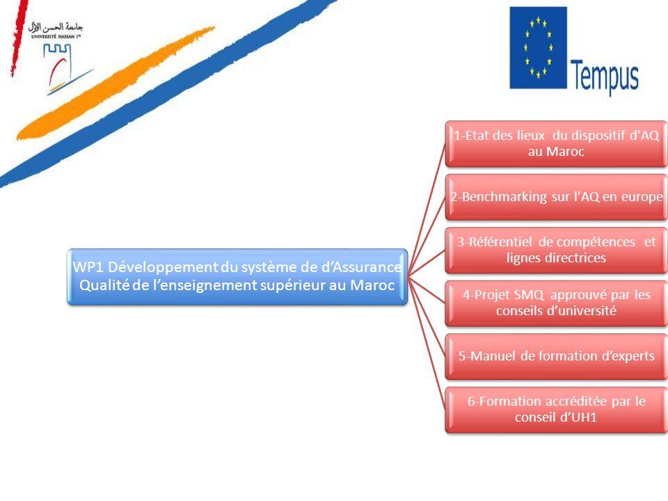 WP1 Développement du système de dAssurance Qualité de lenseignement supérieur au Maroc 1-Etat des lieux du dispositif d'AQ au Maroc 2-Benchmarking sur