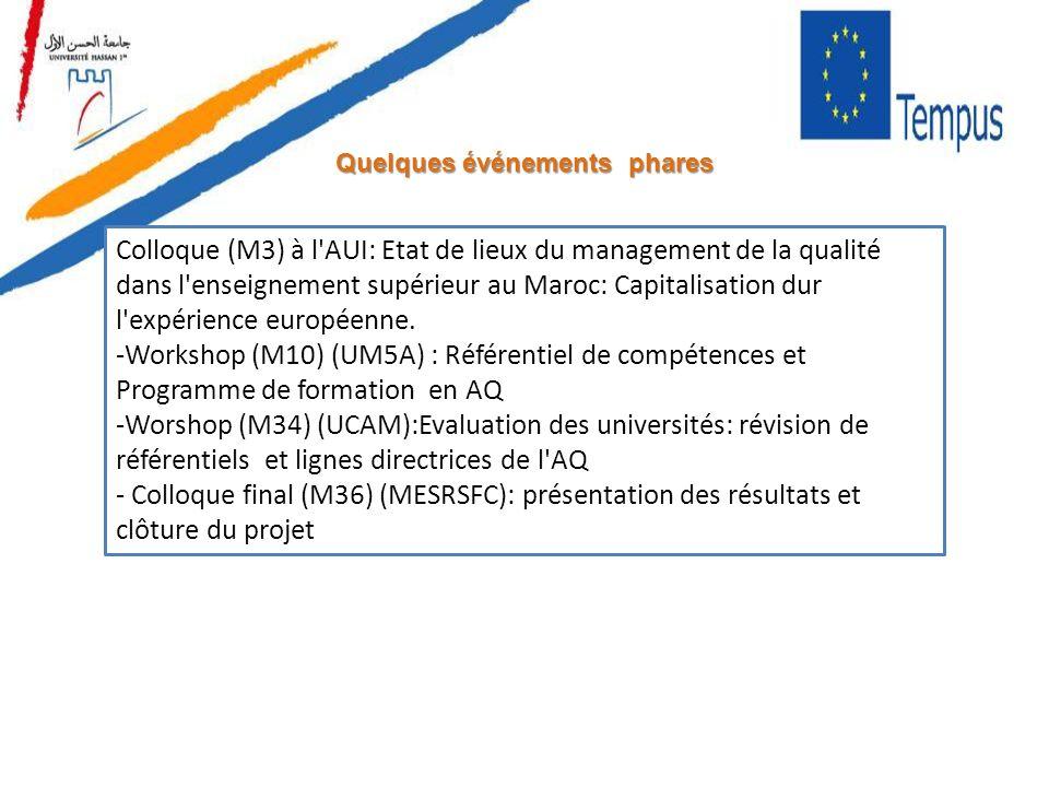 Quelques événements phares Colloque (M3) à l'AUI: Etat de lieux du management de la qualité dans l'enseignement supérieur au Maroc: Capitalisation dur