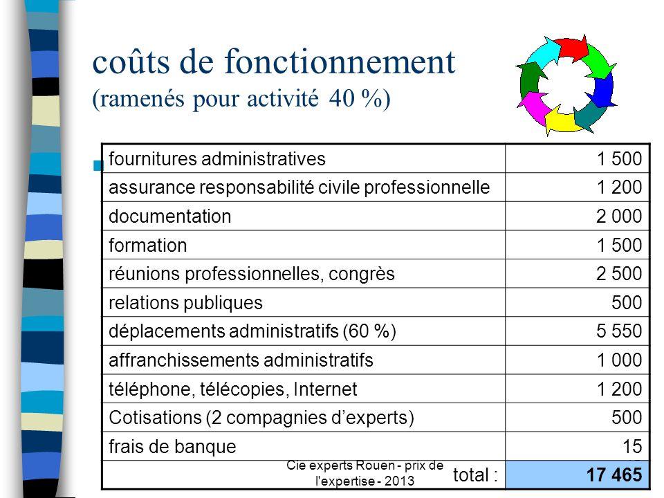 Cie experts Rouen - prix de l'expertise - 2013 15 coûts de fonctionnement (ramenés pour activité 40 %) n fournitures administratives1 500 assurance re